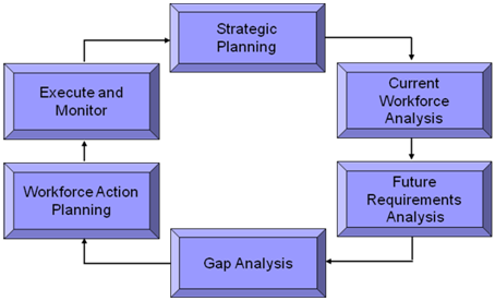 thesis on succession planning